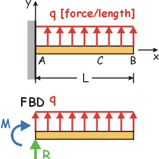 input: dist  load q [force/length] and beam length * q = value of applied  force (positive upward, force per unit length) l = length of beam